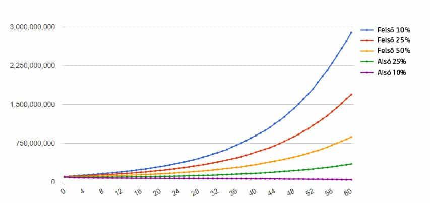 hogyan lehet gyorsan 500 000-t elérni