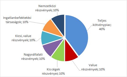 internetes befektetési portfóliók)