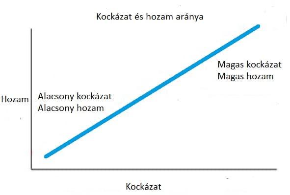 befektetés internetes startupokba opciók hozamdiagramja
