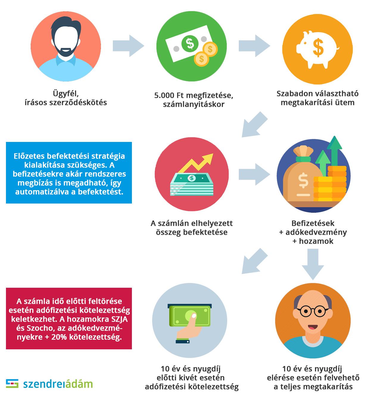 Az internetes bevételek azonnal befektetési befizetés nélkül)